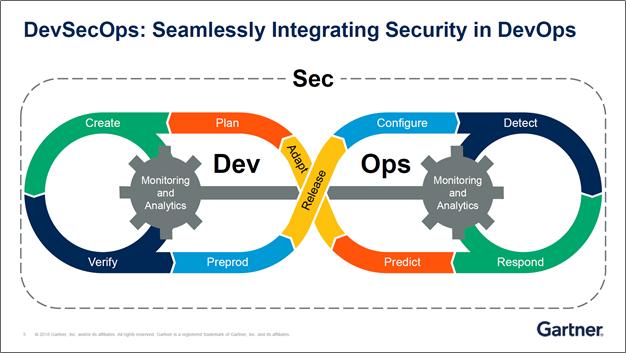 DevSecOps_Securities_Gartner