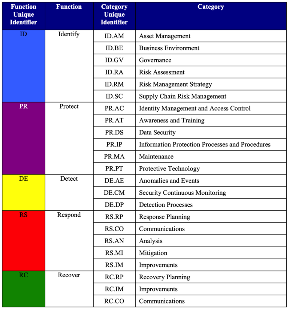 NIST_Categories
