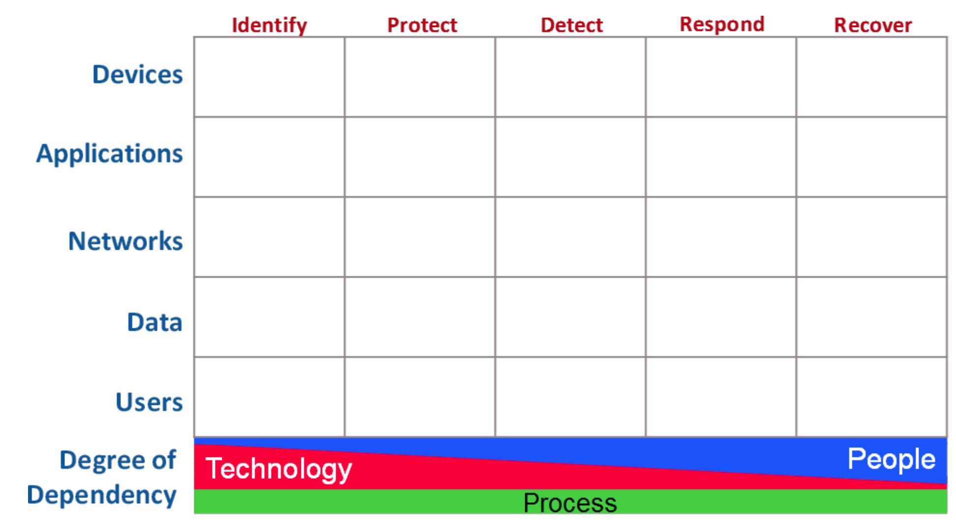 OWASP Cyber Defense Matrix
