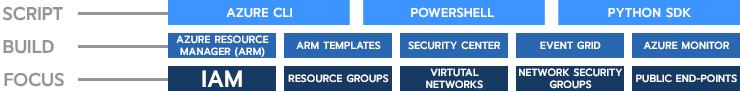 The Azure DevOps Stack