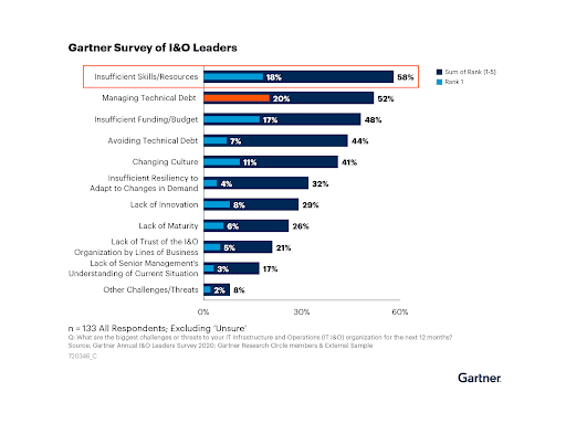 gartner survey of i&o leaders bar graph