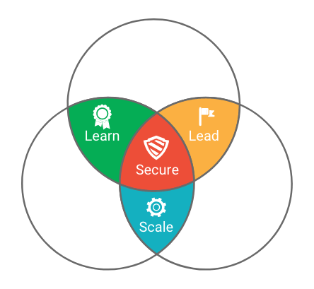 google cloud's four themes for success