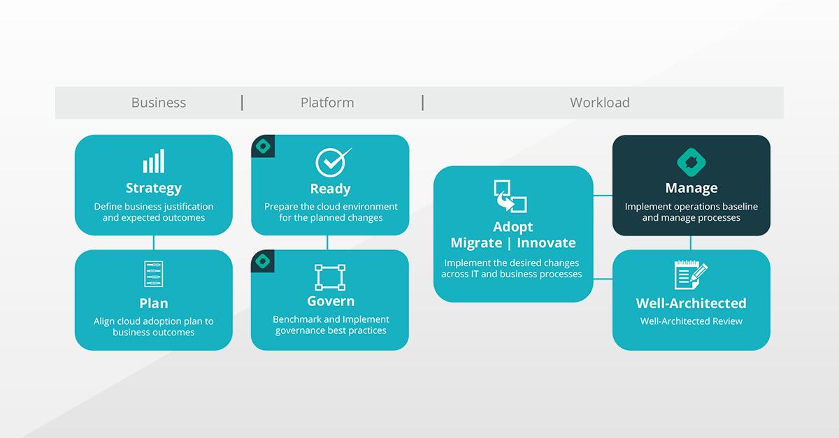 Cloud adoption framework for Linkedin