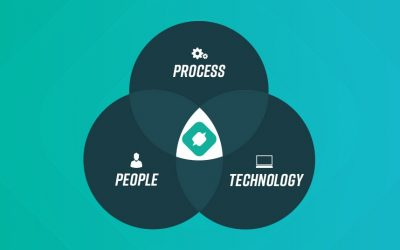 OpsCompass is the center of process, people, and technology